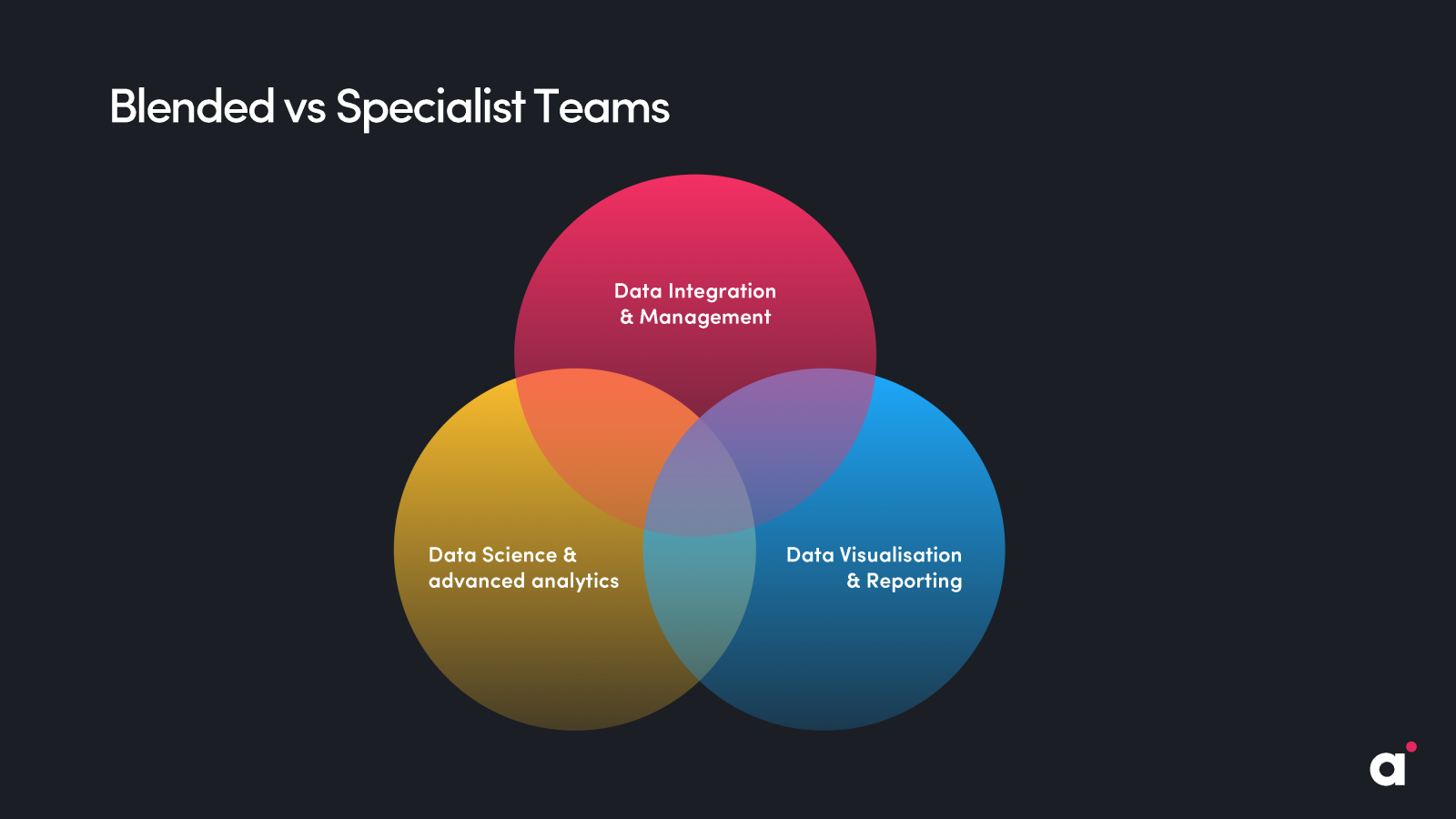 Blended vs specialist data teams