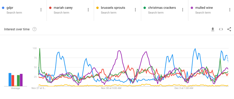 GDPR is more popular than Brussels sprouts